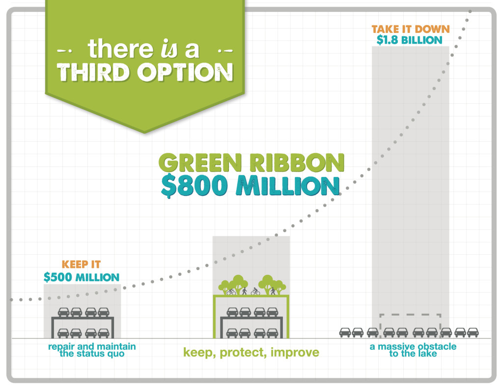 Green Ribbon Cost